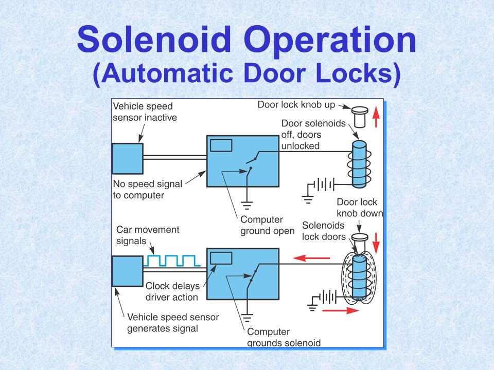 Solenoid Operation (Automatic Door Locks)