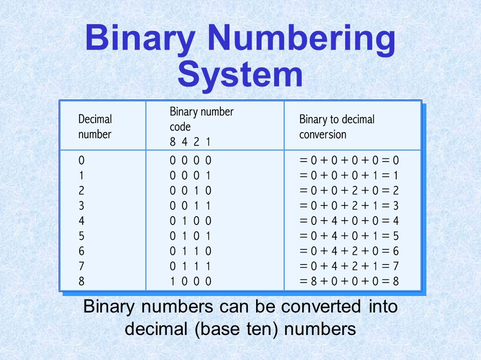 Binary numbers can be converted into decimal (base ten) numbers