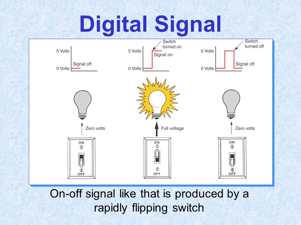 Digital Signal On-off signal like that is produced by a rapidly flipping switch