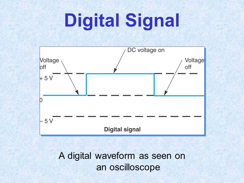 Digital Signal A digital waveform as seen on an oscilloscope
