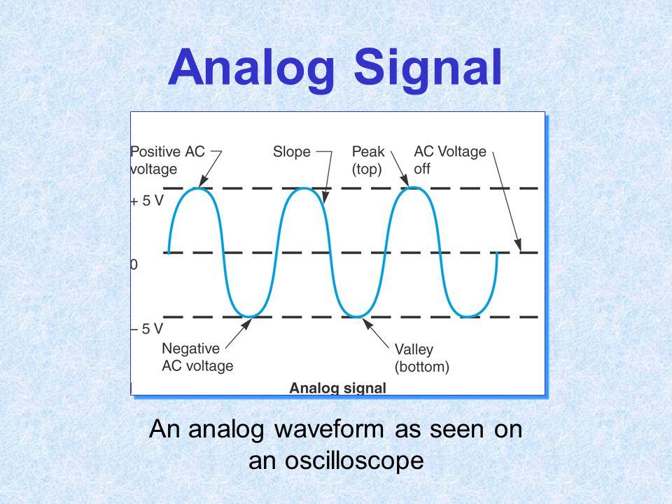 Analog Signal An analog waveform as seen on an oscilloscope