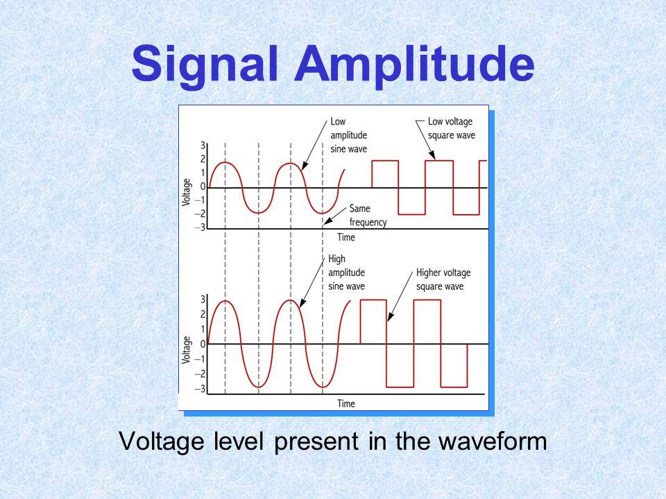 Signal Amplitude Voltage level present in the waveform
