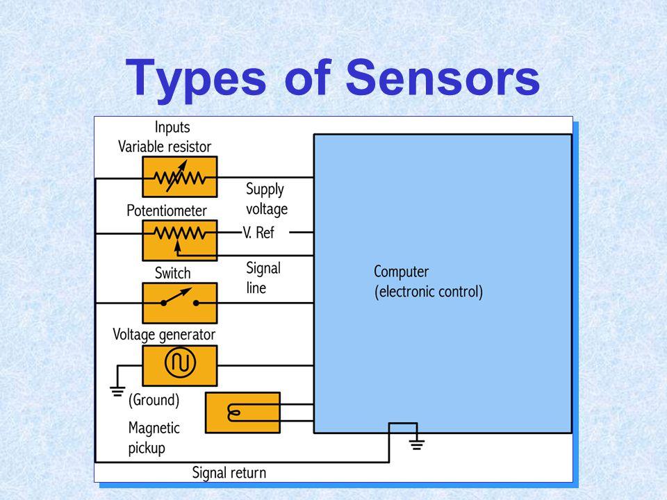 Types of Sensors