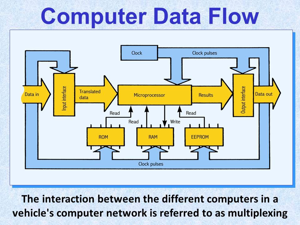 Computer Data Flow The interaction between the different computers in a vehicle's computer network is referred to as multiplexing