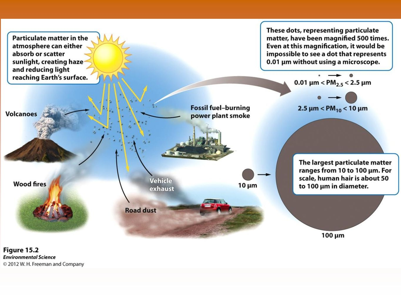 Primary Pollutants Primary pollutants- polluting compounds that come directly out of the smoke-stack, exhaust pipe, or natural emission source.
