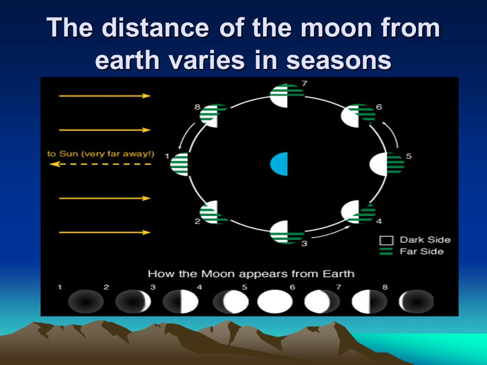 The distance of the moon from earth varies in seasons