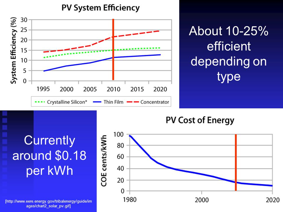 [http://www.eere.energy.gov/tribalenergy/guide/im ages/chart2_solar_pv.gif] About 10-25% efficient depending on type Currently around $0.18 per kWh