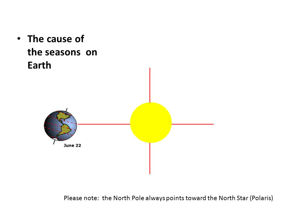 The cause of the seasons on Earth Please note: the North Pole always points toward the North Star (Polaris)