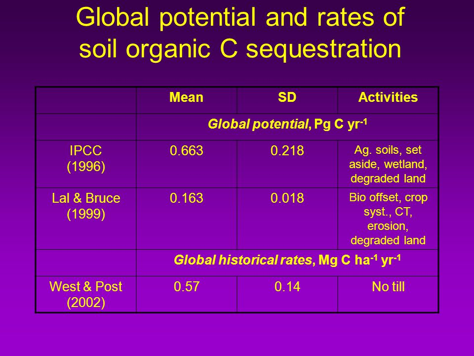 Global potential and rates of soil organic C sequestration MeanSDActivities Global potential, Pg C yr -1 IPCC (1996) 0.6630.218 Ag.