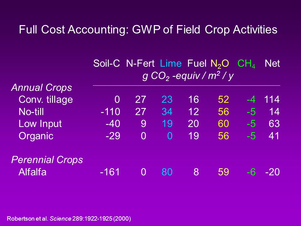 Full Cost Accounting: GWP of Field Crop Activities Soil-C N-Fert Lime FuelN 2 OCH 4 Net g CO 2 -equiv / m 2 / y Annual Crops Conv.