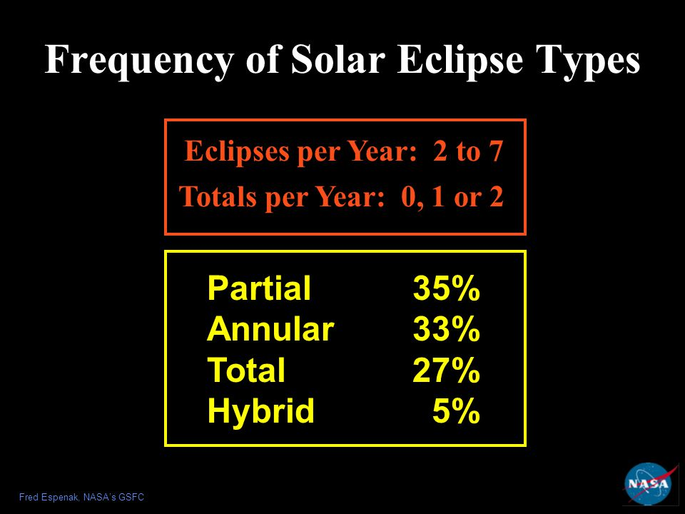 Frequency of Solar Eclipse Types Partial35% Annular33% Total27% Hybrid 5% Eclipses per Year: 2 to 7 Totals per Year: 0, 1 or 2 Fred Espenak, NASA's GSFC