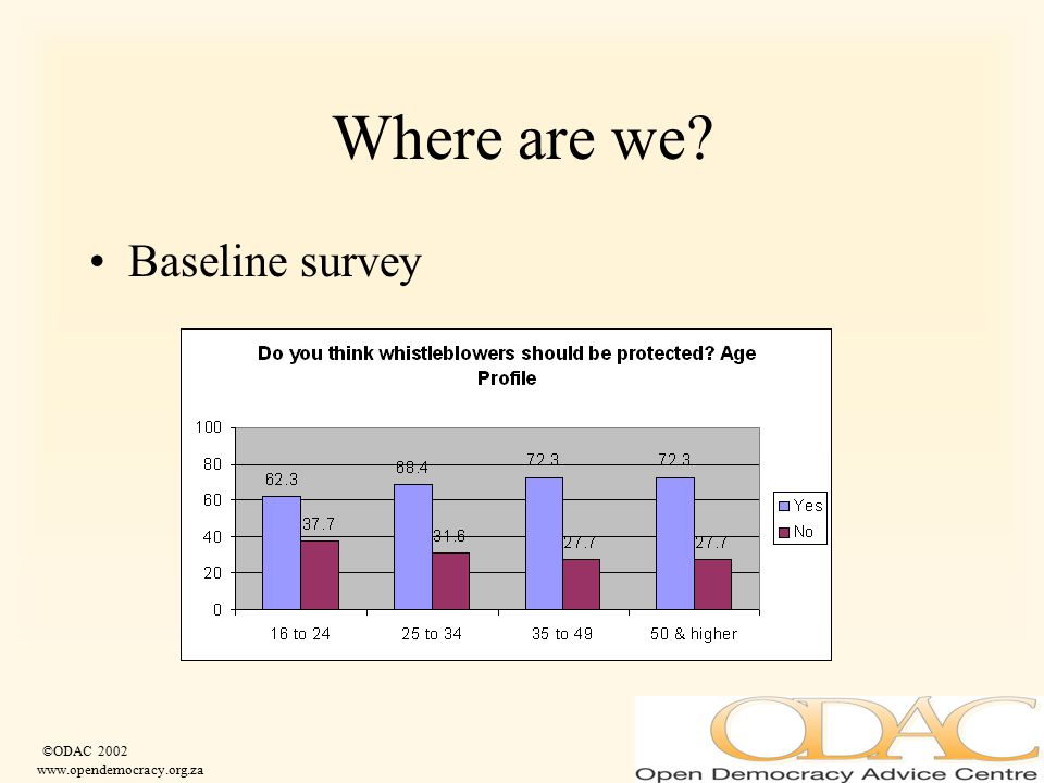©ODAC 2002 www.opendemocracy.org.za Where are we? Baseline survey