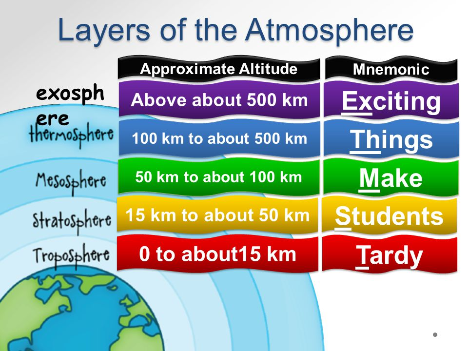 Layers of the Atmosphere exosph ere 0 to about15 km 15 km to about 50 km 50 km to about 100 km 100 km to about 500 km Above about 500 km Tardy Students Make Things Exciting Approximate Altitude Mnemonic