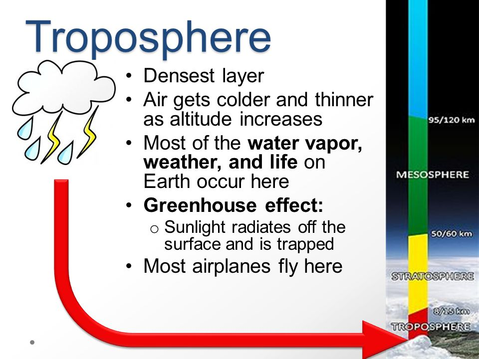 Troposphere Densest layer Air gets colder and thinner as altitude increases Most of the water vapor, weather, and life on Earth occur here Greenhouse effect: o Sunlight radiates off the surface and is trapped Most airplanes fly here