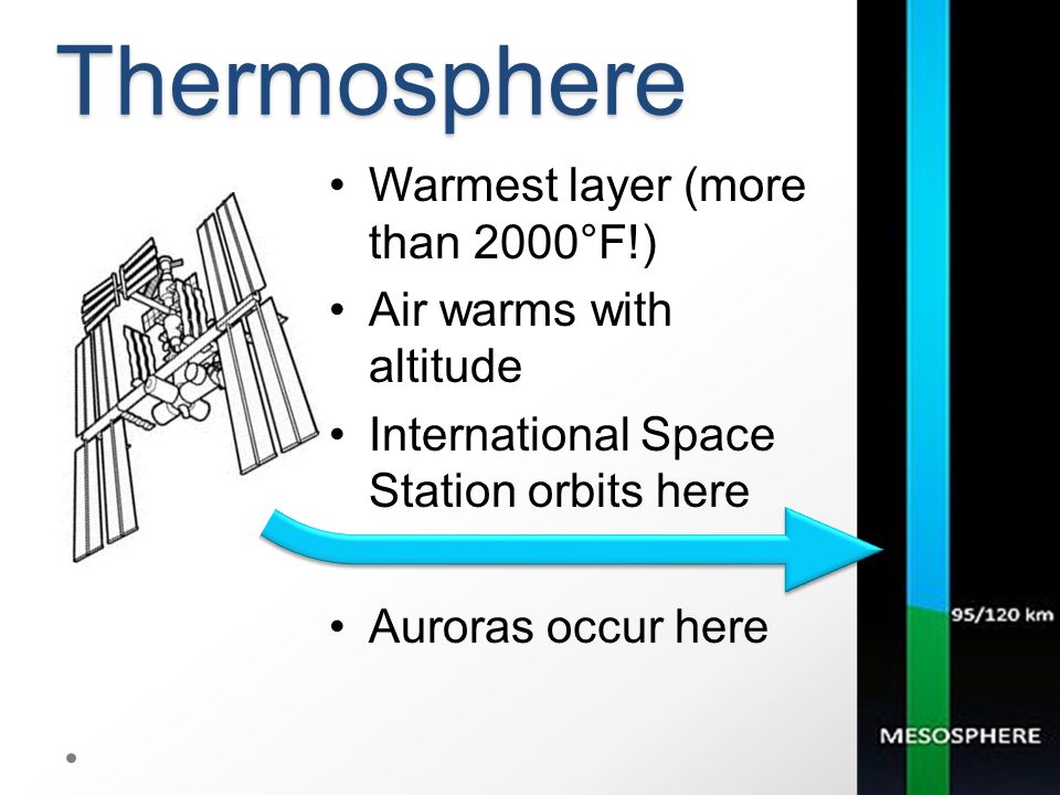 Thermosphere Warmest layer (more than 2000°F!) Air warms with altitude International Space Station orbits here Auroras occur here
