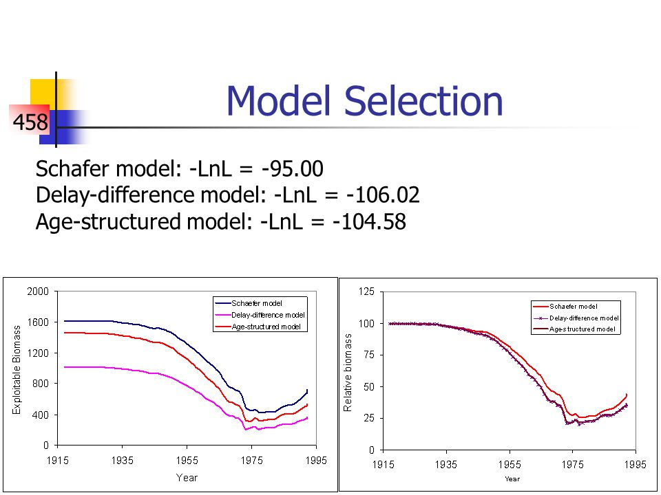458 Model Selection Schafer model: -LnL = -95.00 Delay-difference model: -LnL = -106.02 Age-structured model: -LnL = -104.58