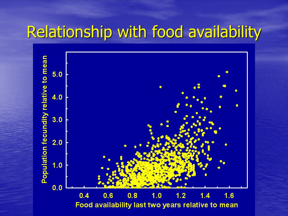 Relationship with food availability