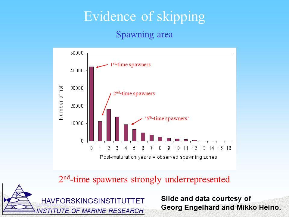 HAVFORSKINGSINSTITUTTET INSTITUTE OF MARINE RESEARCH Evidence of skipping 2 nd -time spawners strongly underrepresented 1 st -time spawners 2 nd -time spawners '5 th -time spawners' Spawning area Slide and data courtesy of Georg Engelhard and Mikko Heino.