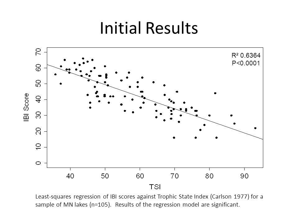 Initial Results Least-squares regression of IBI scores against Trophic State Index (Carlson 1977) for a sample of MN lakes (n=105). Results of the reg