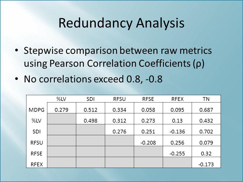 Redundancy Analysis Stepwise comparison between raw metrics using Pearson Correlation Coefficients (ρ) No correlations exceed 0.8, -0.8 %LVSDIRFSURFSE