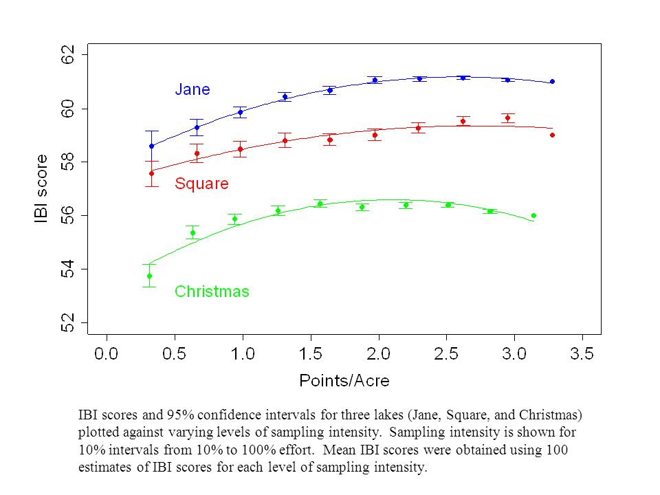 Fig. 5 IBI scores and 95% confidence intervals for three lakes (Jane, Square, and Christmas) plotted against varying levels of sampling intensity. Sam