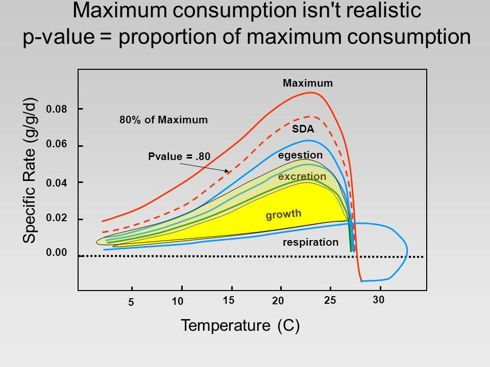 Maximum consumption isn t realistic p-value = proportion of maximum consumption Specific Rate (g/g/d) Temperature (C) 0.08 0.06 0.04 0.02 0.00 5 10 15 20 25 30 Maximum 80% of Maximum Pvalue =.80 growth SDA excretion egestion respiration