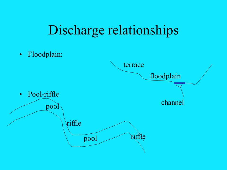 Discharge relationships Floodplain: Pool-riffle floodplain channel terrace pool riffle pool riffle