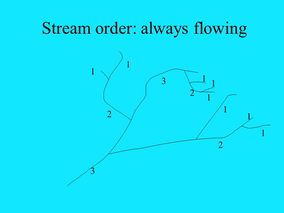 Stream order: always flowing 1 1 2 3 1 1 1 2 1 1 1 2 3