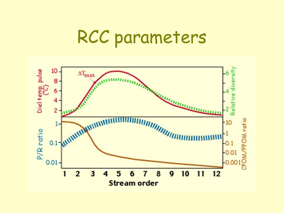 RCC parameters