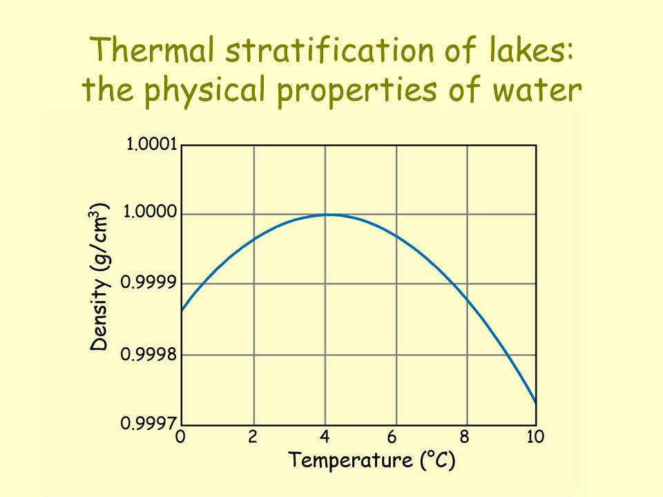 Thermal stratification of lakes: the physical properties of water