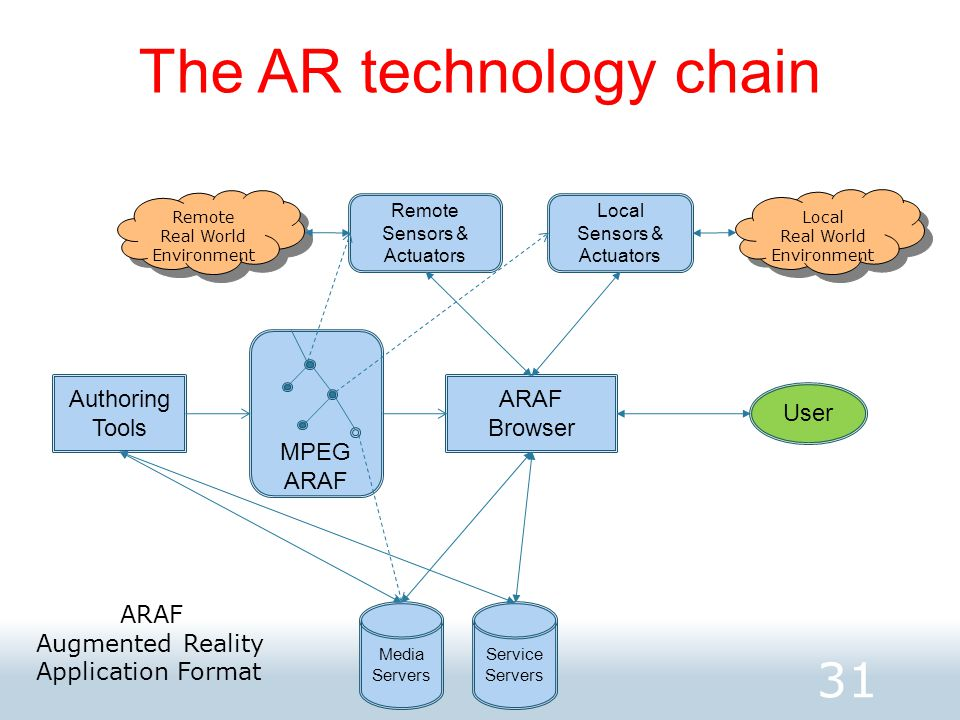 The AR technology chain 31 ARAF Browser Media Servers Service Servers User Local Sensors & Actuators Remote Sensors & Actuators MPEG ARAF Local Real World Environment Local Real World Environment Remote Real World Environment Remote Real World Environment Authoring Tools ARAF Augmented Reality Application Format