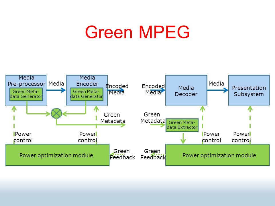 Media Pre-processor Media Encoder Media Decoder Presentation Subsystem Green Meta- data Generator Green Meta- data Generator Power optimization module Green Meta- data Extractor Power control Power control Power control Power control Green Metadata Green Metadata Media Encoded Media Encoded Media Green Feedback Green Feedback Green MPEG