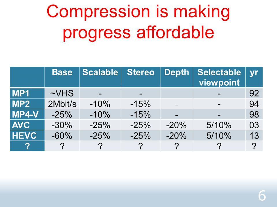 Are there limits to compression.