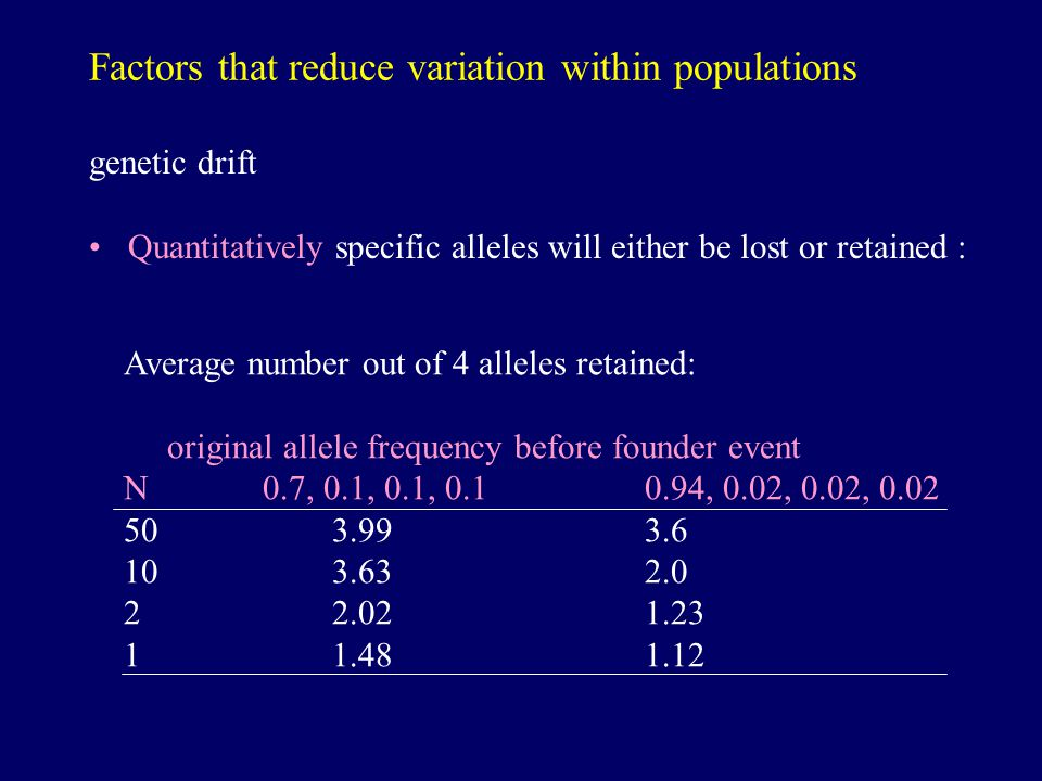 Factors that reduce variation within populations genetic drift Quantitatively specific alleles will either be lost or retained : Average number out of 4 alleles retained: original allele frequency before founder event N 0.7, 0.1, 0.1, 0.1 0.94, 0.02, 0.02, 0.02 503.993.6 103.632.0 22.021.23 11.481.12