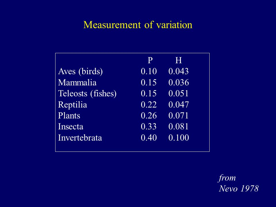 Measurement of variation P H Aves (birds)0.100.043 Mammalia0.150.036 Teleosts (fishes)0.150.051 Reptilia0.220.047 Plants0.260.071 Insecta0.330.081 Invertebrata0.400.100 from Nevo 1978