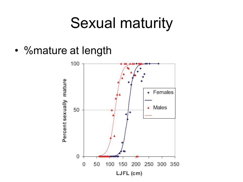 Sexual maturity %mature at length