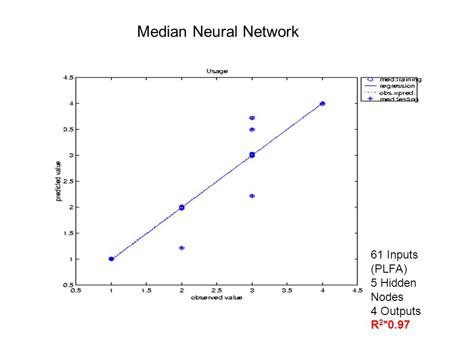 Median Neural Network 61 Inputs (PLFA) 5 Hidden Nodes 4 Outputs R 2= 0.97