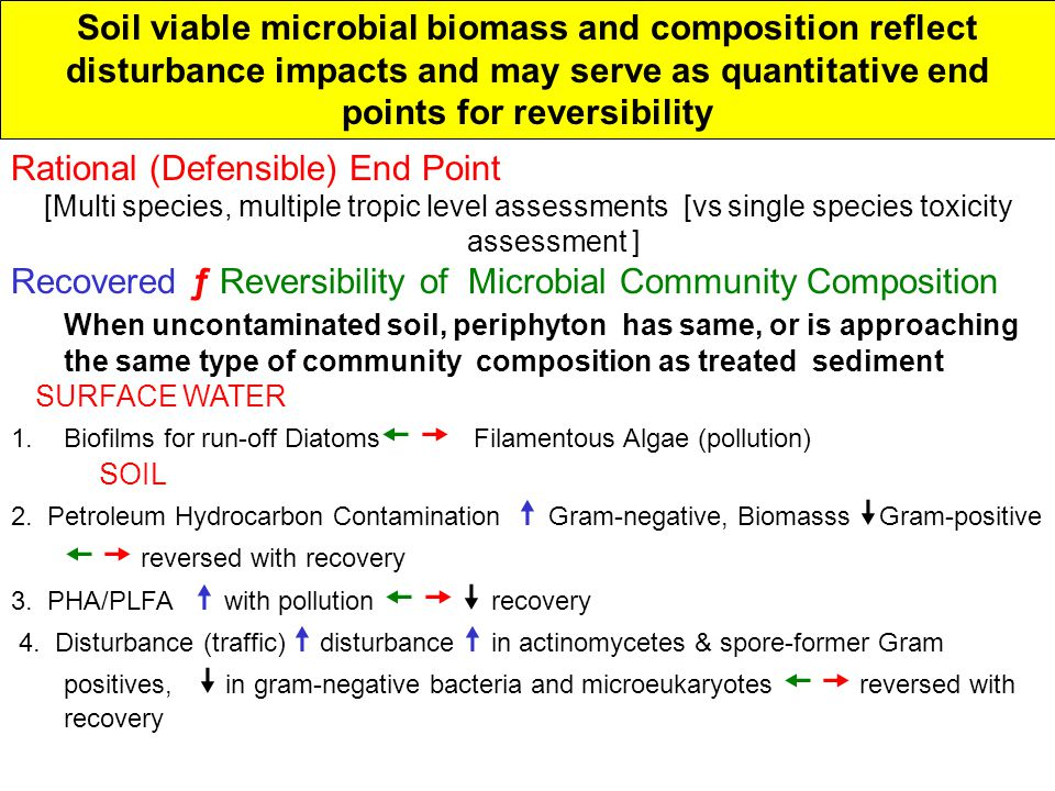 Soil viable microbial biomass and composition reflect disturbance impacts and may serve as quantitative end points for reversibility Rational (Defensible) End Point [Multi species, multiple tropic level assessments [vs single species toxicity assessment ] Recovered ƒ Reversibility of Microbial Community Composition When uncontaminated soil, periphyton has same, or is approaching the same type of community composition as treated sediment SURFACE WATER 1.Biofilms for run-off Diatoms   Filamentous Algae (pollution) SOIL 2.