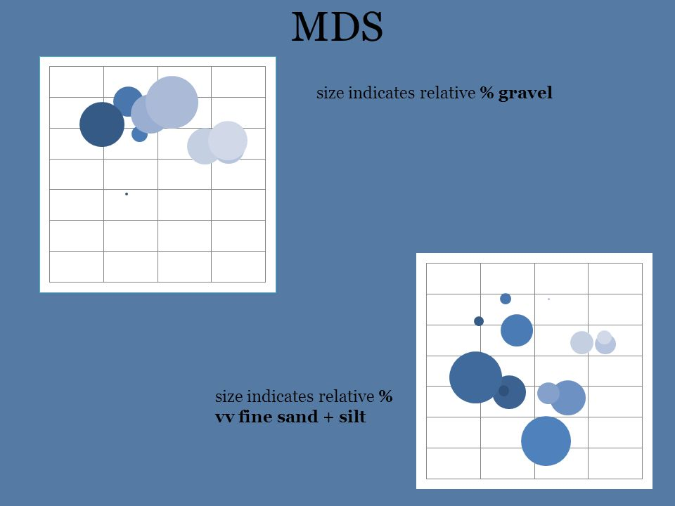 MDS size indicates relative % gravel size indicates relative % vv fine sand + silt