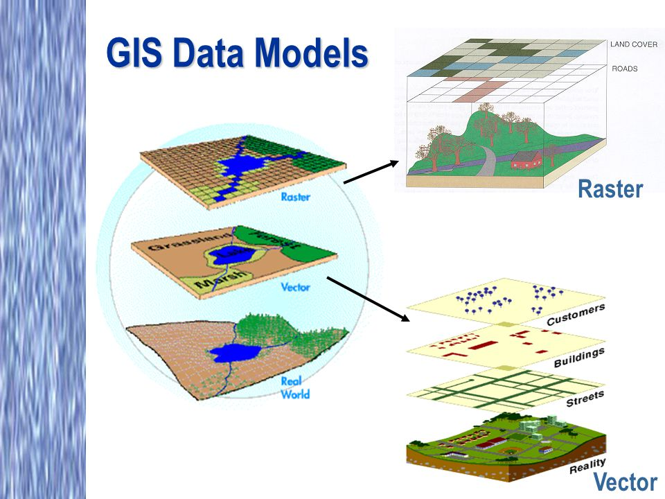 GIS Data Models Raster Vector