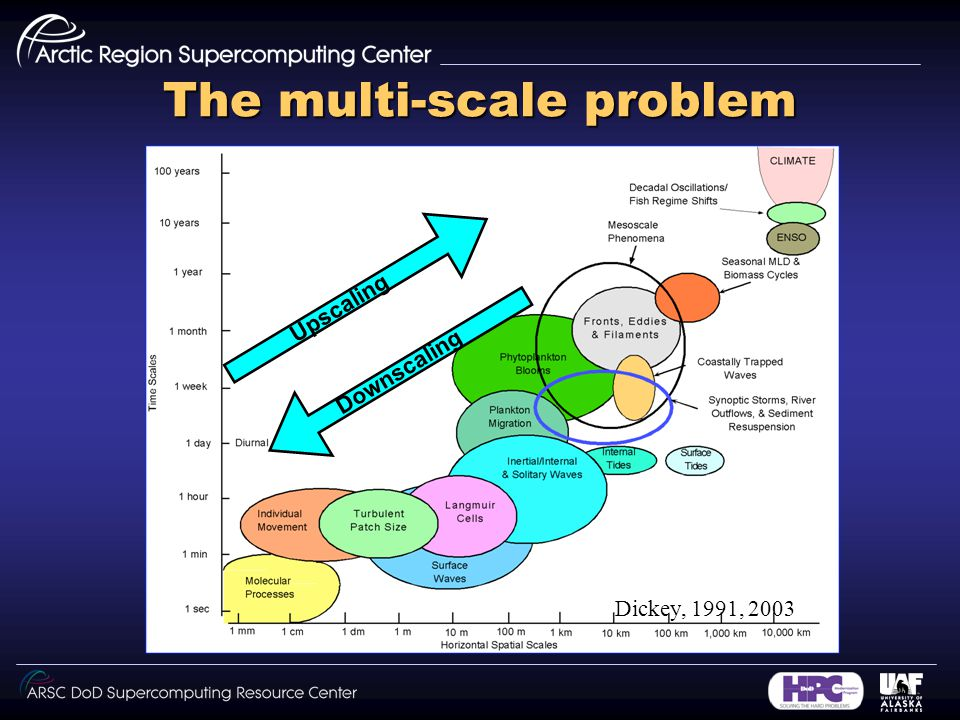 The multi-scale problem Dickey, 1991, 2003 Downscaling Upscaling