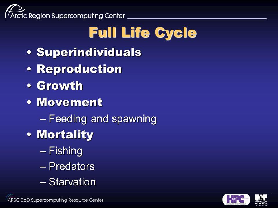 Full Life Cycle SuperindividualsSuperindividuals ReproductionReproduction GrowthGrowth MovementMovement –Feeding and spawning MortalityMortality –Fishing –Predators –Starvation