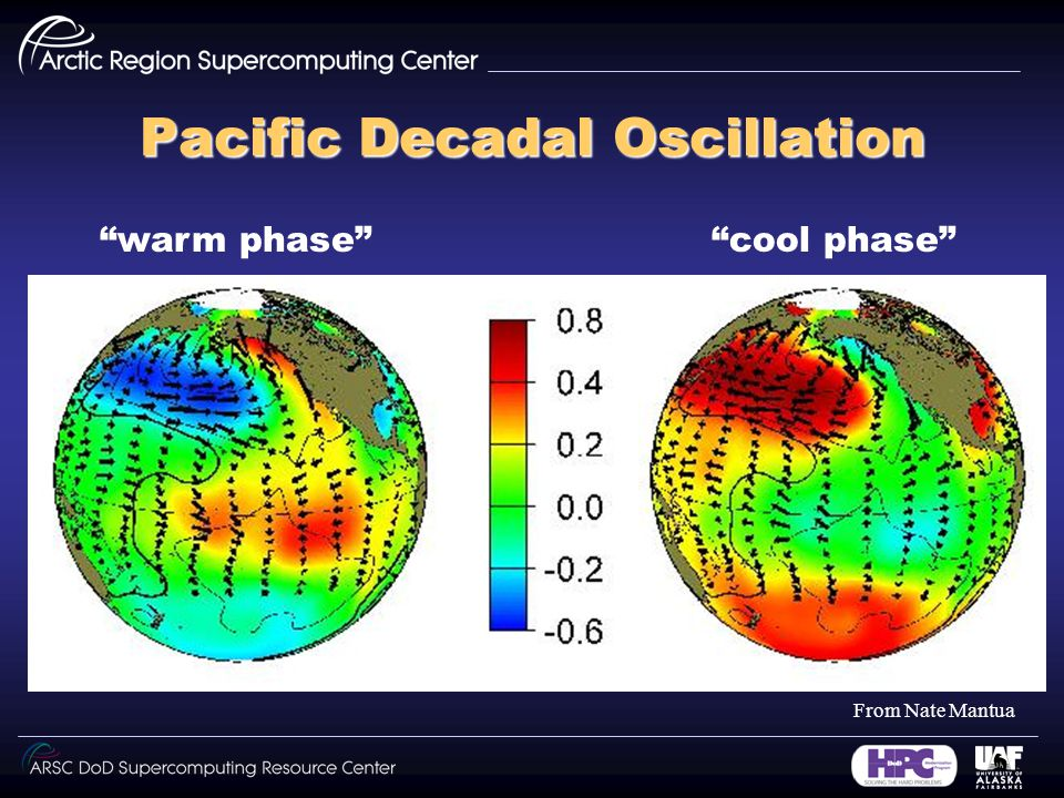 Pacific Decadal Oscillation warm phase cool phase From Nate Mantua