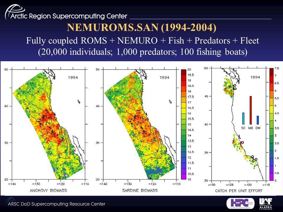 NEMUROMS.SAN (1994-2004) Fully coupled ROMS + NEMURO + Fish + Predators + Fleet (20,000 individuals; 1,000 predators; 100 fishing boats)