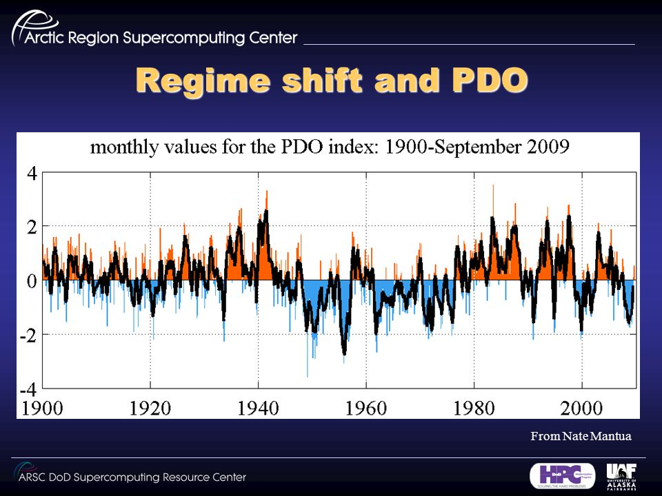 Regime shift and PDO From Nate Mantua