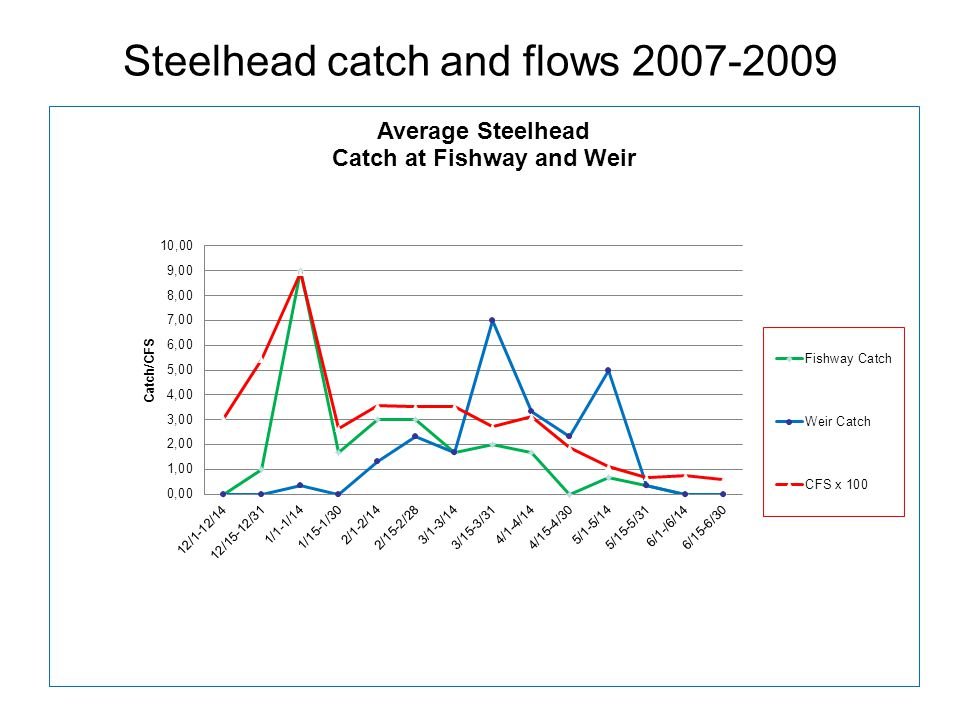 Steelhead catch and flows 2007-2009