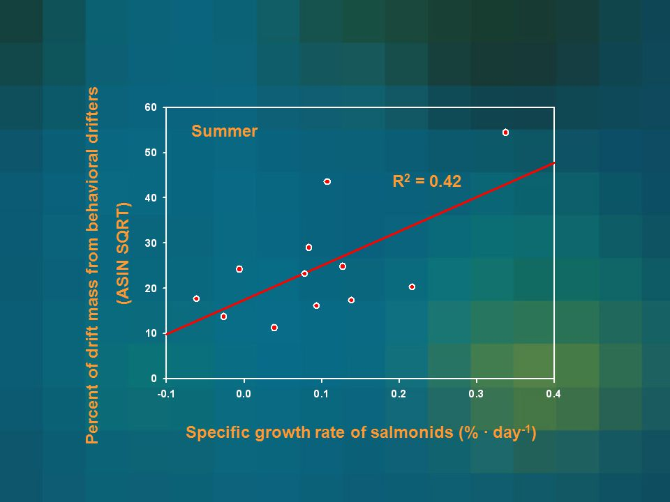 Percent of drift mass from behavioral drifters (ASIN SQRT) Specific growth rate of salmonids (% · day -1 ) R 2 = 0.42 Summer