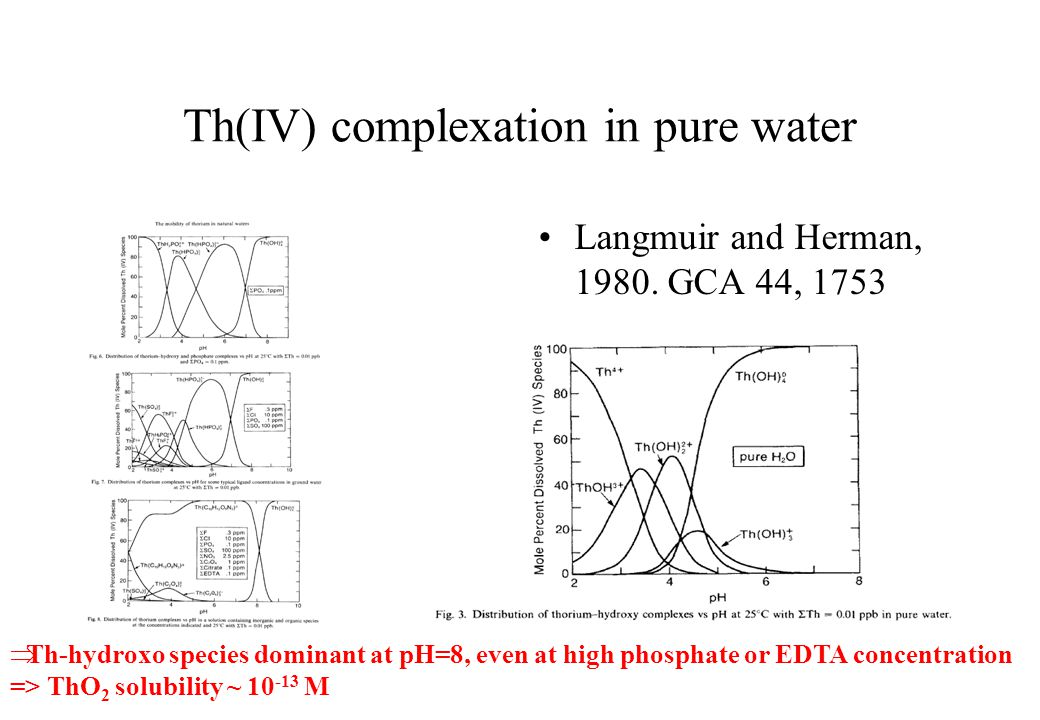 Th(IV) complexation in pure water Langmuir and Herman, 1980.