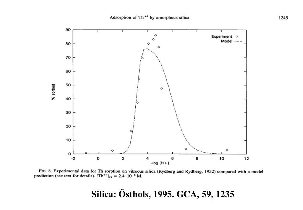 Silica: Östhols, 1995. GCA, 59, 1235