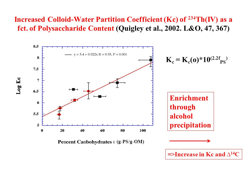 Increased Colloid-Water Partition Coefficient (Kc) of 234 Th(IV) as a fct.